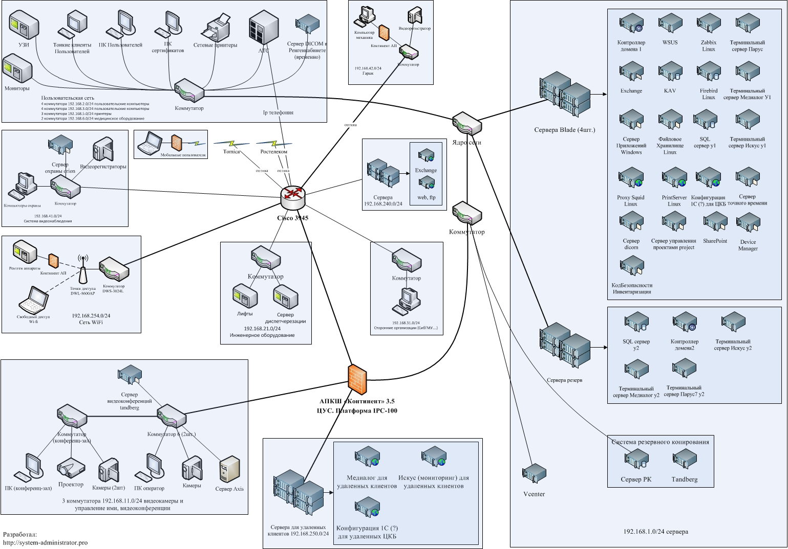 Локальные сети и схемы